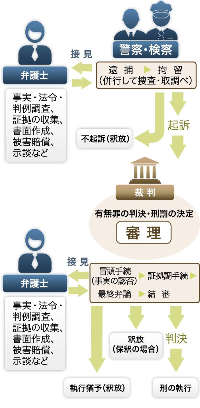 流れ 民事 裁判